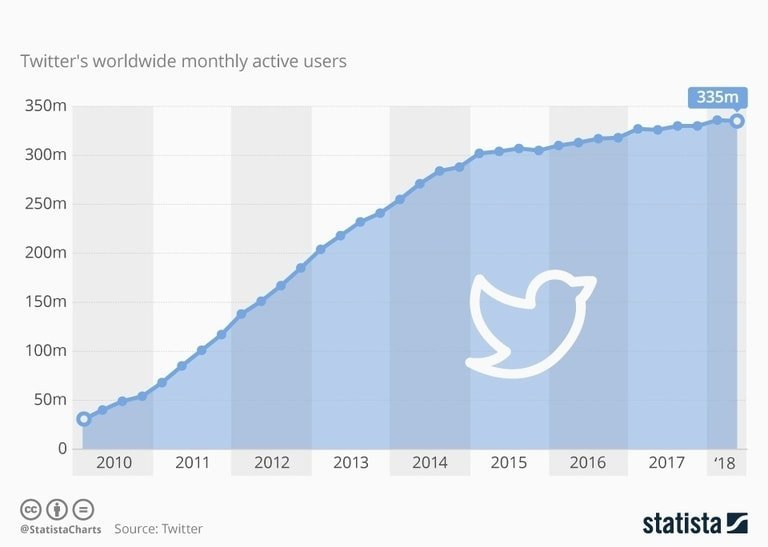 How To Start A Twitter Growth Service