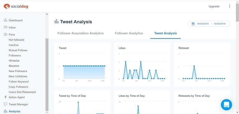 SocialDog Tweet Analysis